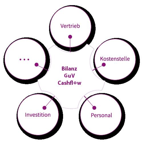 Unsere Software deckt diese und weiter Anwendungsgebiete einer Unternehmensplanung ab