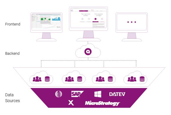 QVANTUM Architekturbild der Integrationsmöglichkeiten mit Software von Dritten.