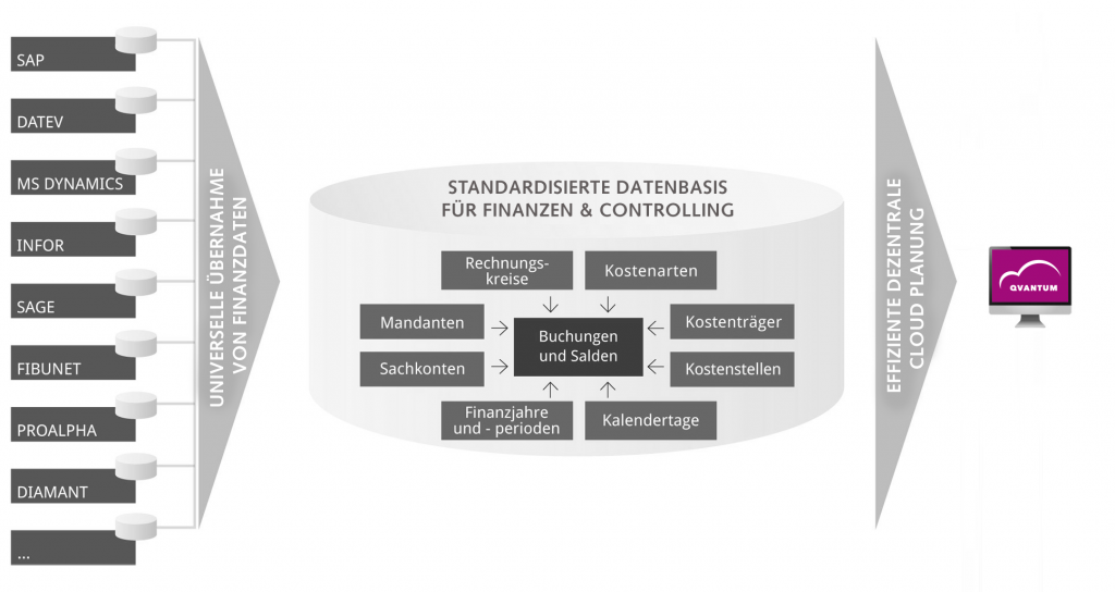 Standard Schnittstelle für ERP-Systeme