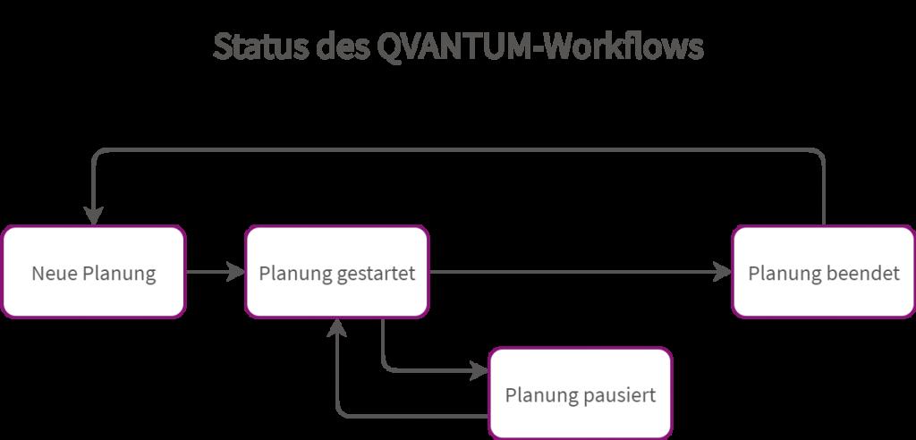 Status des QVANTUM Workflows
